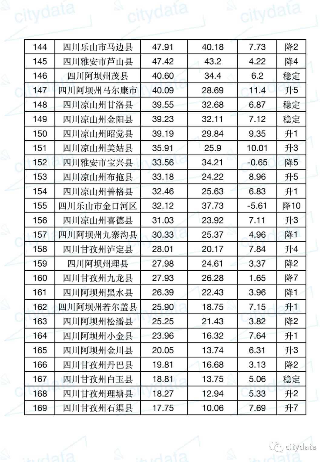 四川省平昌县gdp是多少_【2018四川省21个城市的人均GDP排行!老铁:看看哪个城市的人有钱?】