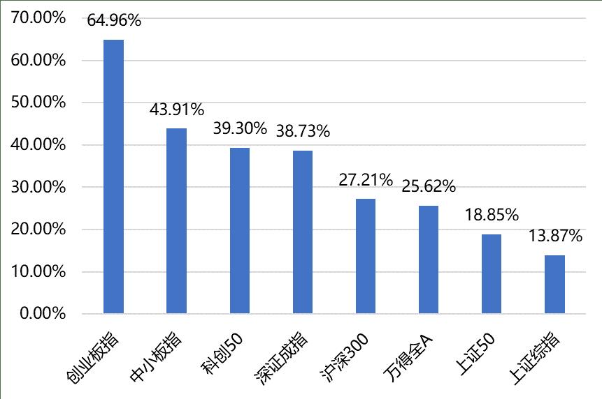 原创海银财富周市场观察|2020 A股年终总结
