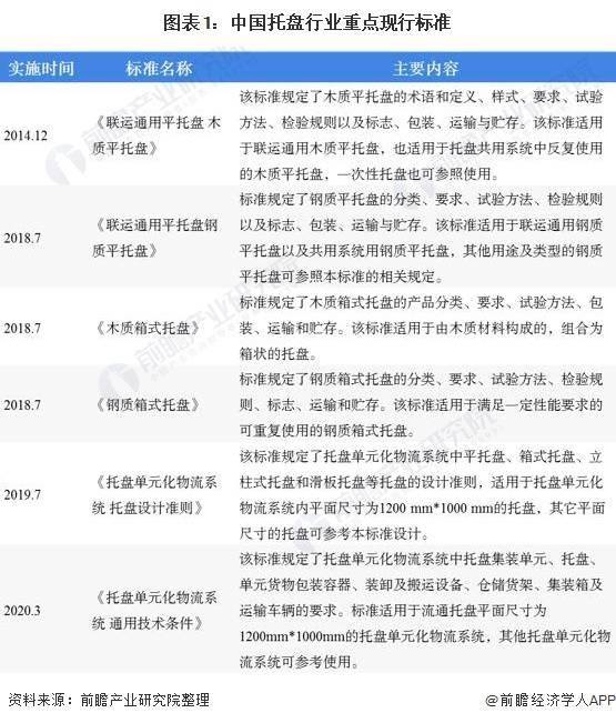 2020年中国托盘行业市场现状及发展前景分析 国内市场潜力将会被进一步释放