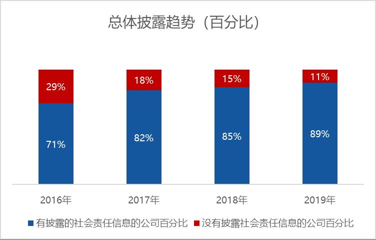 2019年四川地区上市公司社会责任信息披露调查分析报告
