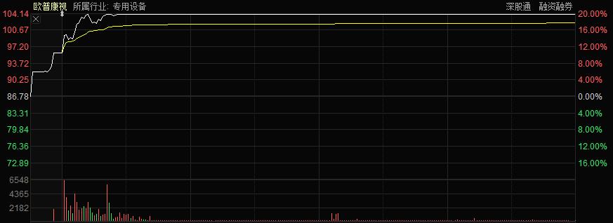 """""""眼科小茅台""""股价突破100,市值突破600亿!这些机构的利润超过40%"""