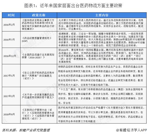 2020年中国医药物流行业市场现状及发展趋势分析 未来信息化将是发展主要方向