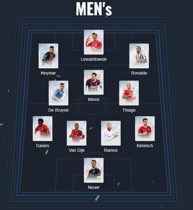 球迷票选欧足联年度最佳阵容:C罗梅西莱万入选