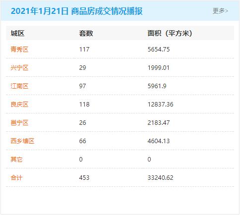 1月21日南宁房地产商品房成交量453套 商品住房累计可售82385套