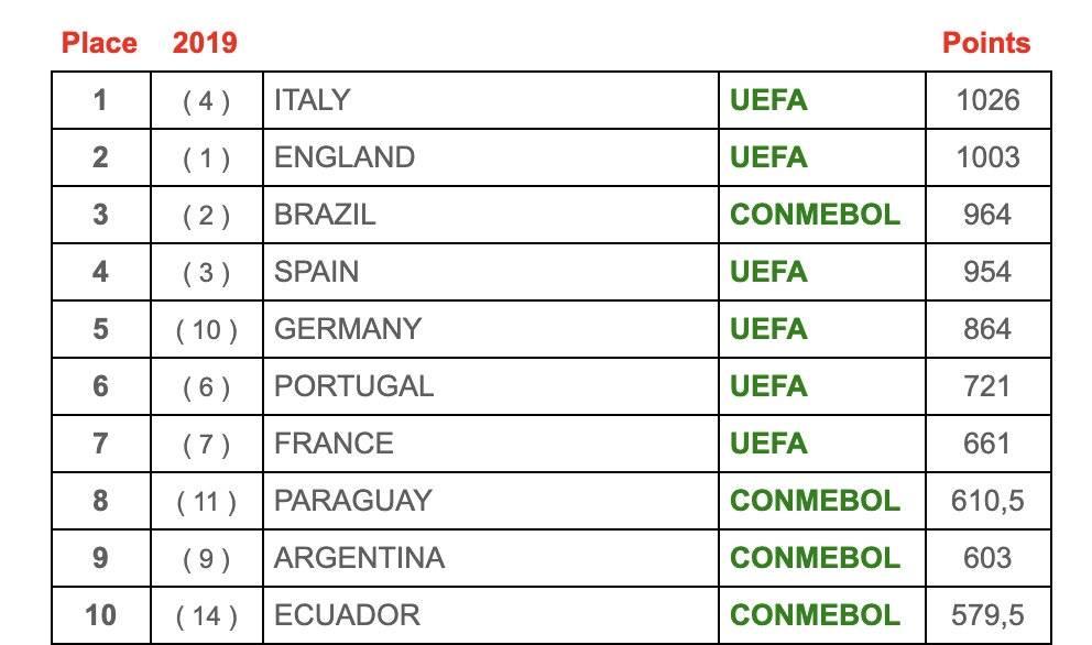 IFFHS2020世界职业联赛排名:意甲第一 英超第二