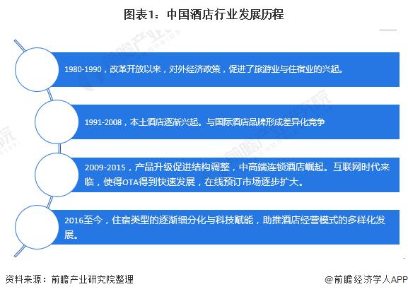 """2020年中国酒店行业市场现状与发展前景分析 """"智慧酒店""""成为探索新方向"""
