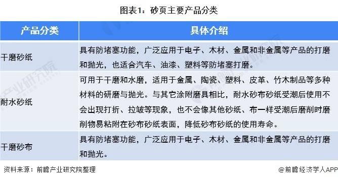 2020年中国涂附磨具行业砂页市场现状及竞争格局分析 纸基产品仍是主流
