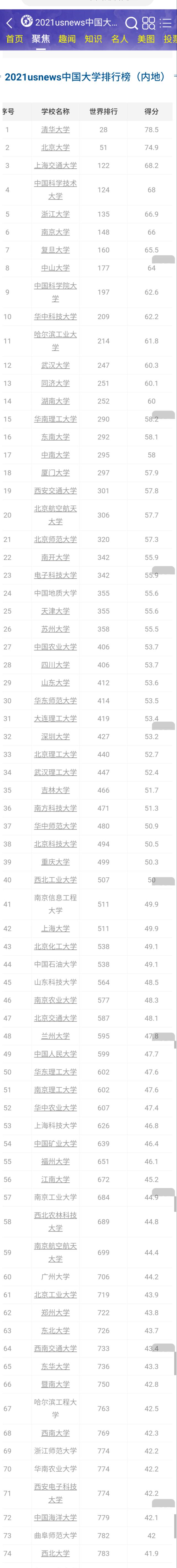 2021国内大学排行榜,中山大学跃居第8