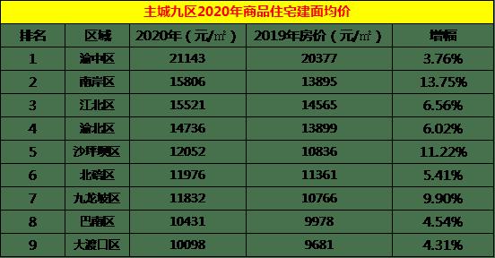 南岸区人均gdp_重庆南岸区地图