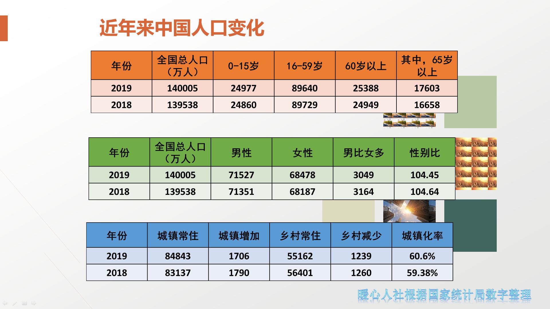 2020郑姓人口数量_人口普查