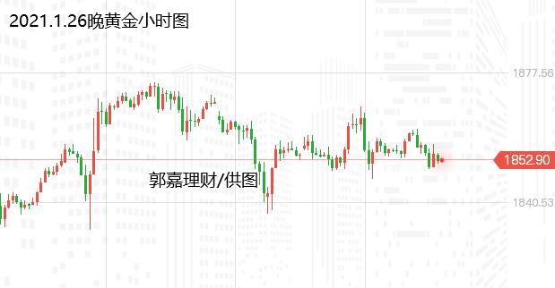 郭嘉理财:黄金1850分水岭的焦点和原油回调的等待继续加大