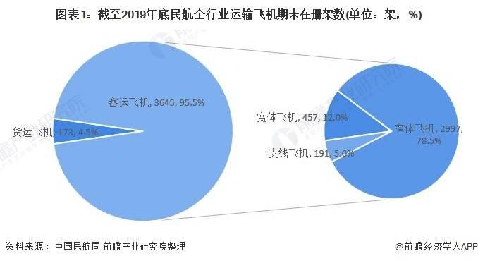 2021年中国航空制造行业市场现状分析 民航进入快速发展期
