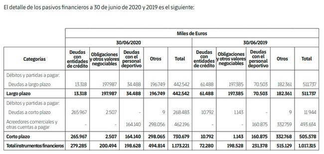 原创            巴萨总债务高达11.7亿欧 尚有19笔转会费未付清