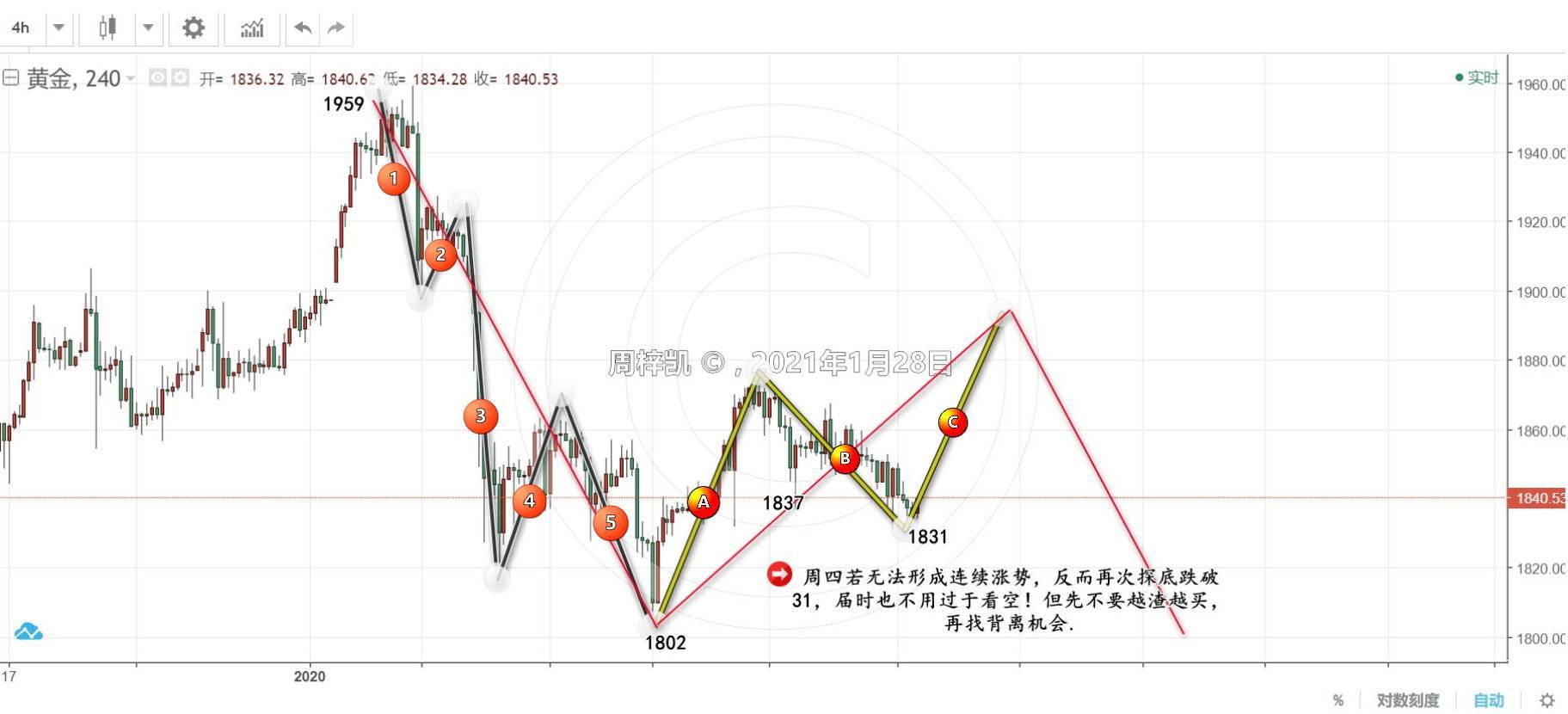 凯子:1.28,黄金徘徊,市场前景仍有希望!