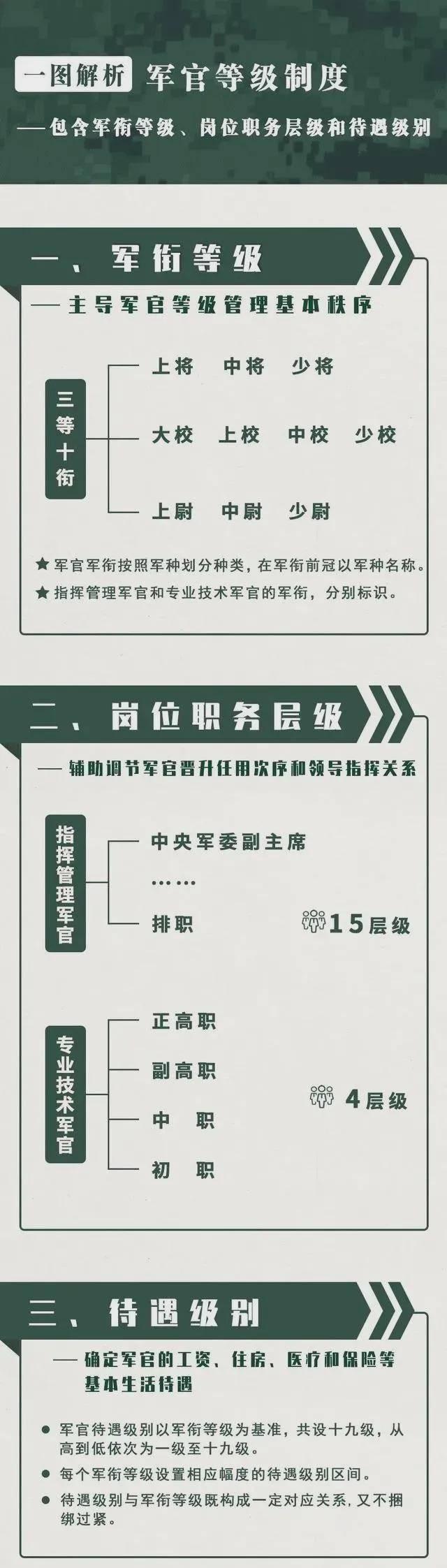 军阶排行_中国部队军衔等级中国部队的军衔级别划分