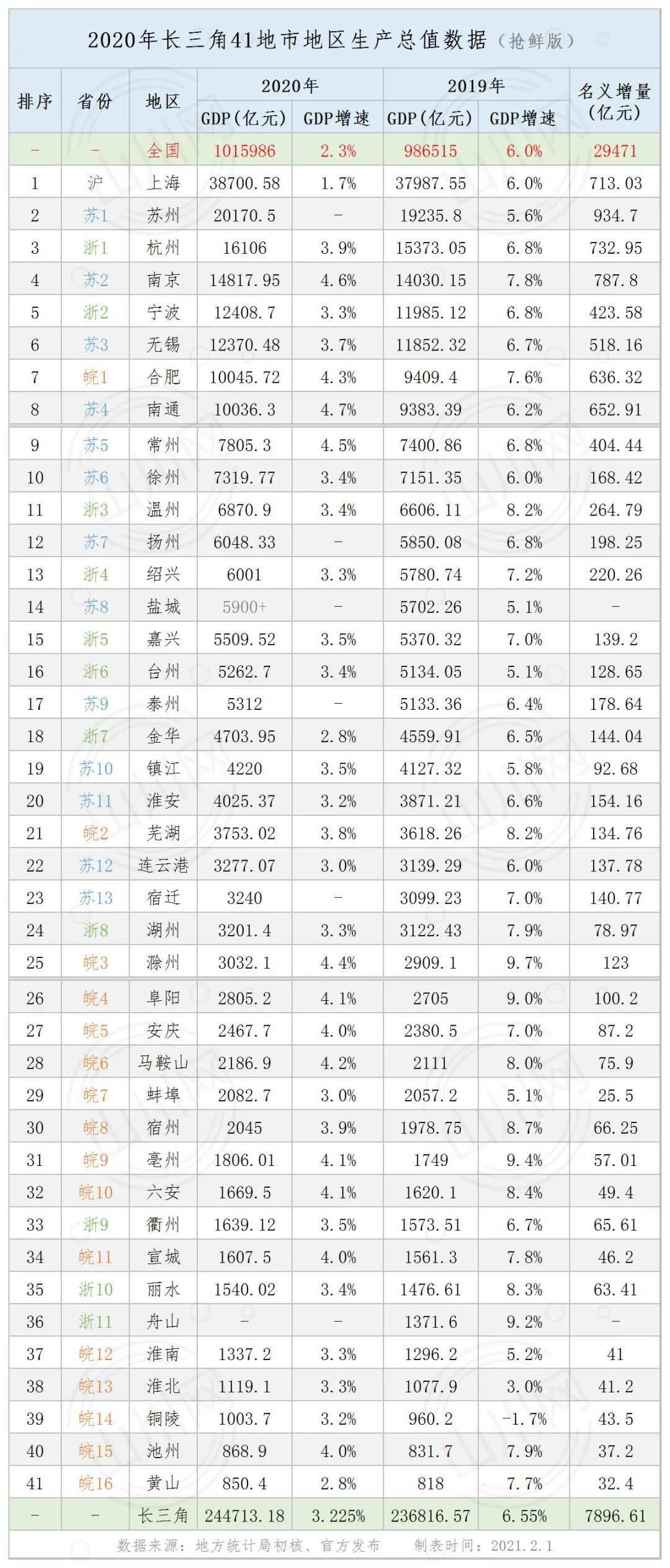 2020全国各省gdp增长率_2020年中国城市GDP百强榜出炉,前百强城市GDP占全国比例超7成(2)