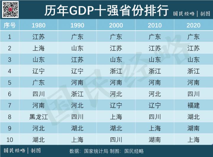 上海2020年gdp排名省份_2020gdp排名省份