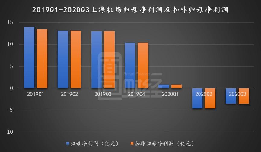 上海机场:第四季度亏损扩大免税商店业务收入与销售额脱钩