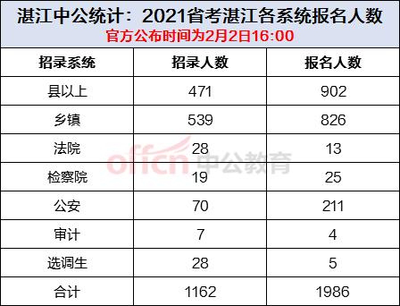 湛江人口2021总人数_2019湛江省考报名人数分析,80 的人还没报名