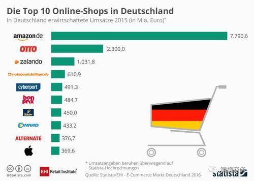316万+产品877万+用户!德国电子商务行业股票。