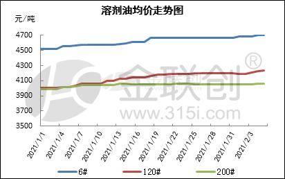 国际原油高位波动,溶剂油小幅上涨