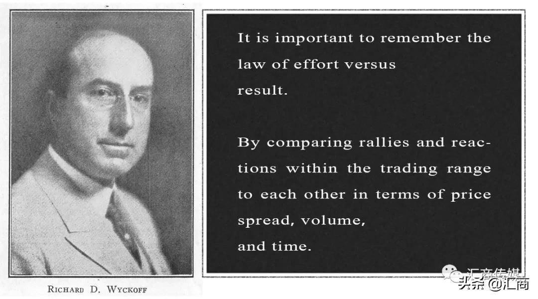 原始理解交易中最值得信赖和可靠的理论之一:怀科夫交易法