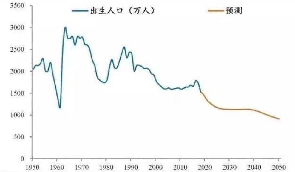 中国历史人口数量_中国历史人口数量变化曲线