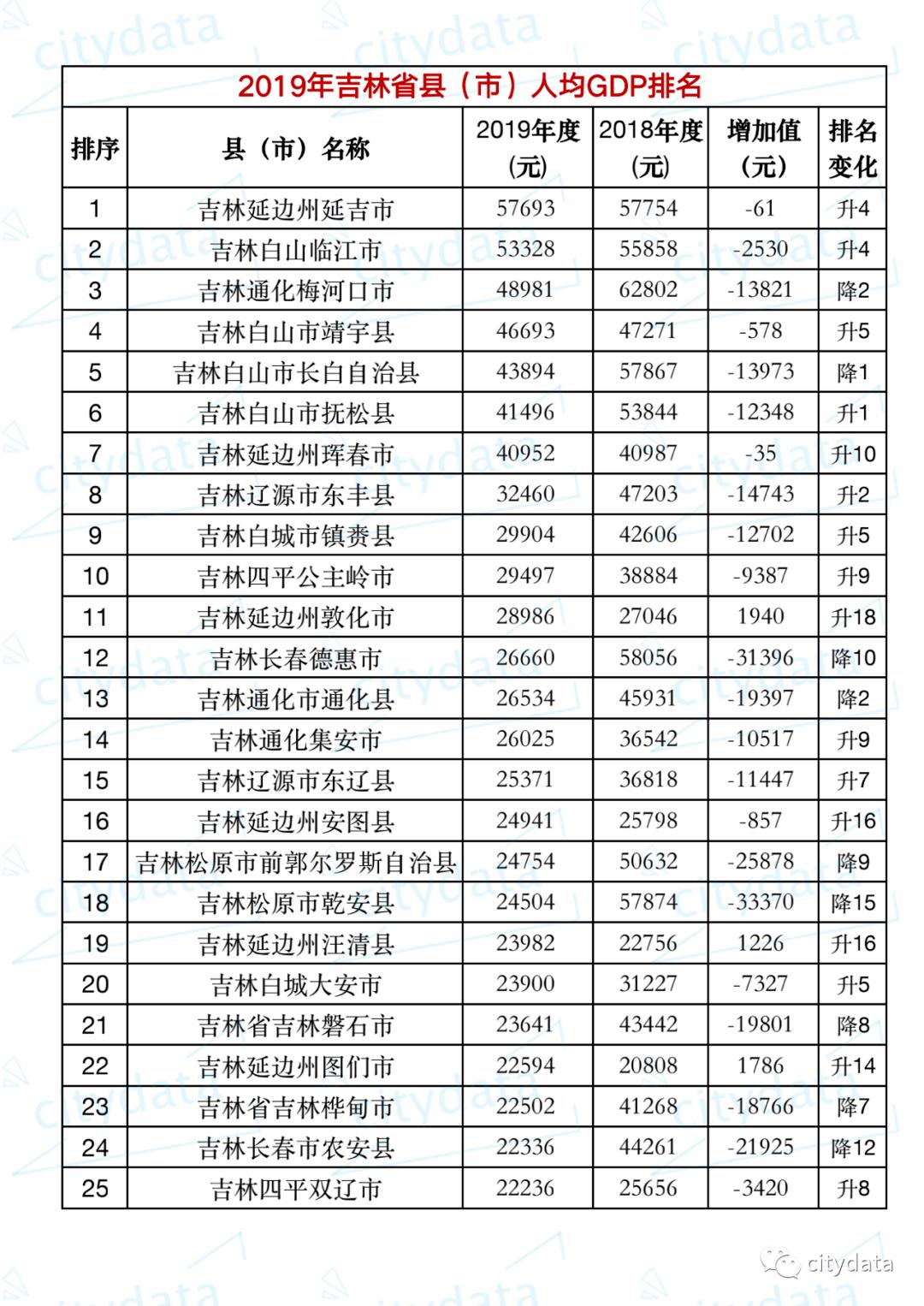 吉林省各县区市gdp_2019年吉林省县市区GDP排名 长春朝阳区第一 公主岭市第五