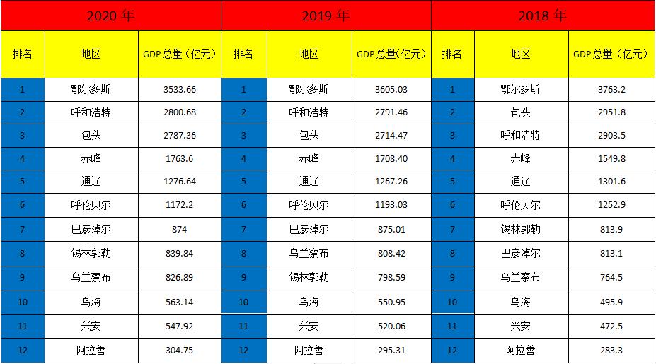 呼和浩特gdp2020排名_内蒙古呼和浩特与海南海口的2020上半年GDP出炉,两者排名怎样