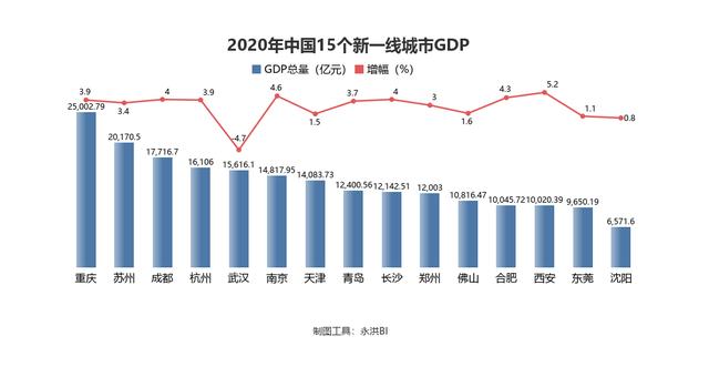 2020广州gdp总量_广州地铁线路图2020