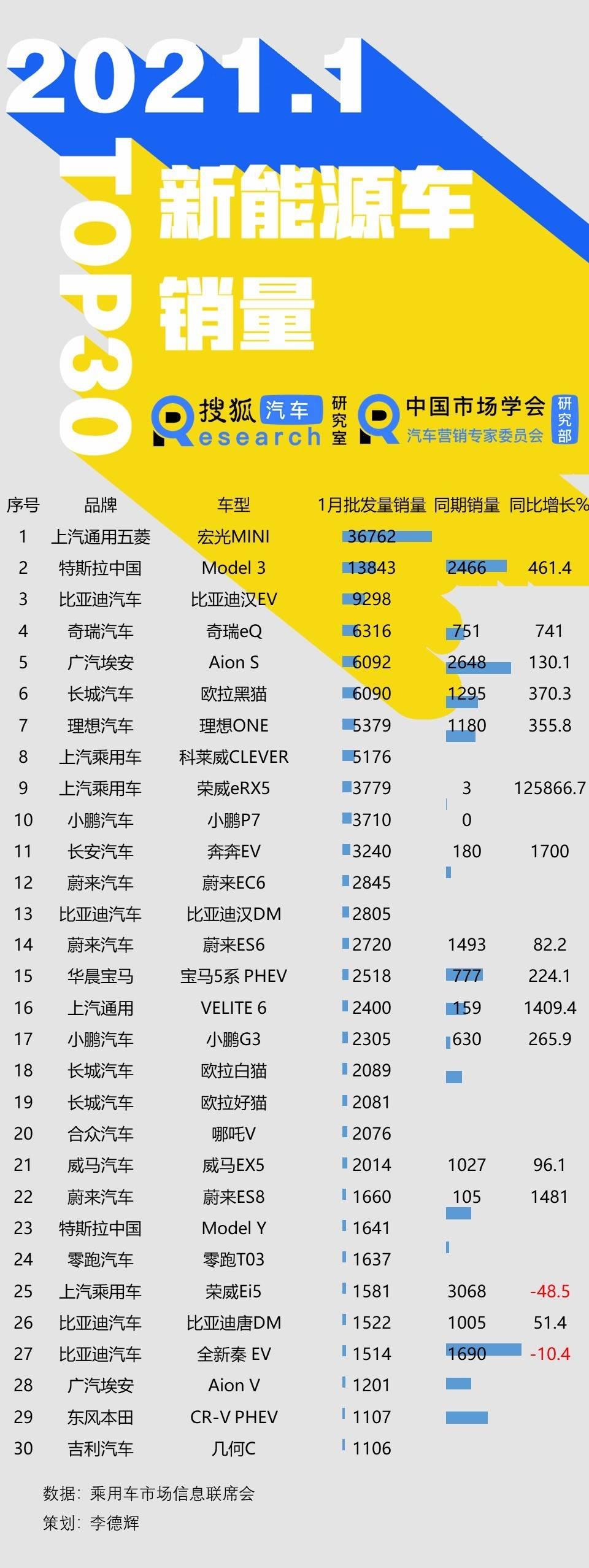 1月新能源批发量TOP30:宏光MINI扩大领先优势 比亚迪汉EV与Model 3缩小差距