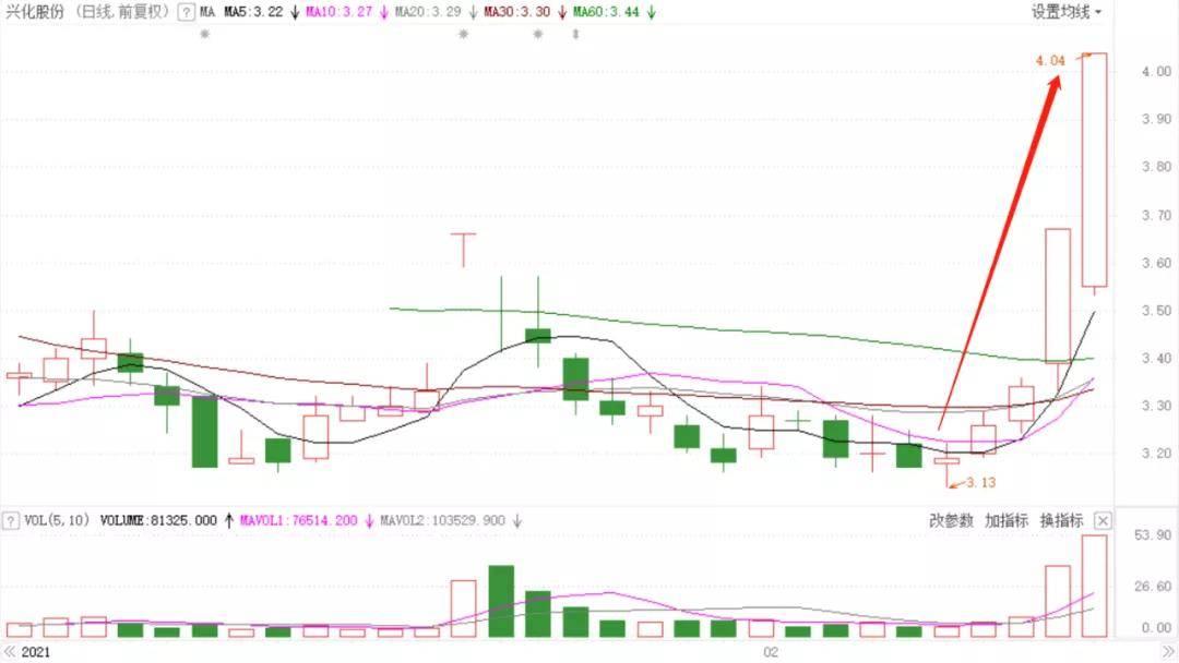 原创             周期股的大牛市:又一原材料涨价,龙头股涨停5连板!