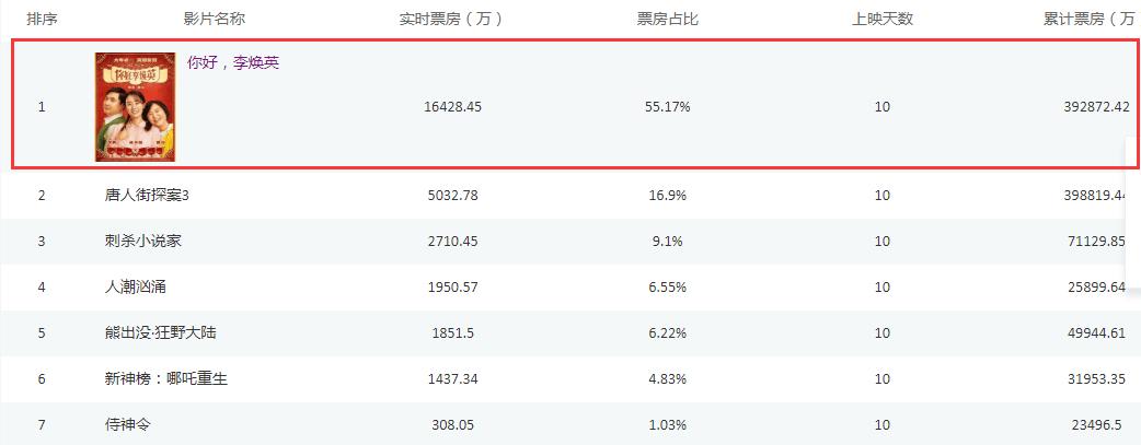 影视黑马再演押宝神技,借《你好李焕英》东风,股价两日涨18%