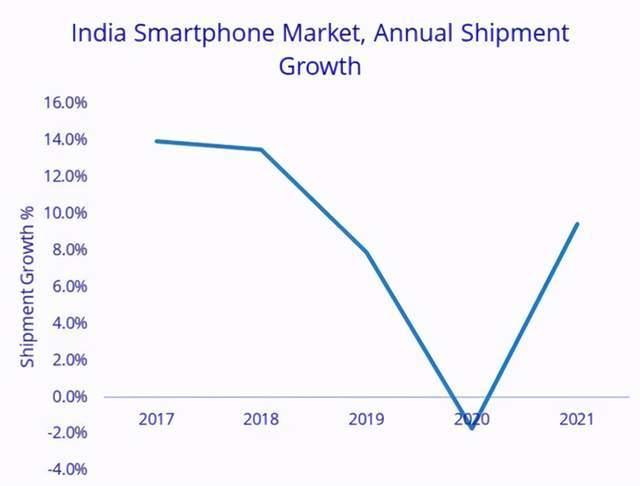 """不负责预测:2021手机市场的""""雄起""""错觉"""
