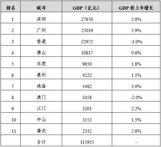 深圳和上海gdp排名2020_看2020经济公报 深圳GDP离北京 上海,还差约1个东莞
