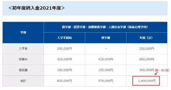 原创             SGU合格 | 斩获东京国际大学电子商务学部OFFER一枚!
