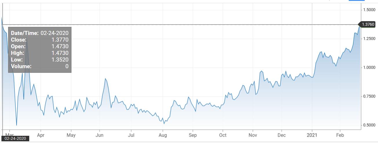 美国国债收益率飙升的潜在问题