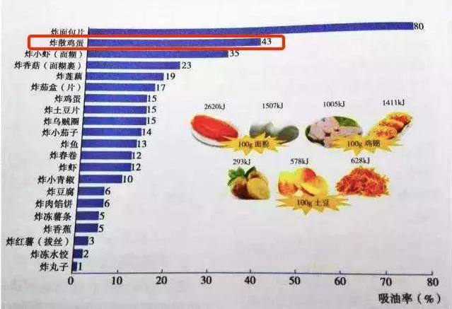 享乐瘦:4 种天天吃的食材,吃错了长胖还可能伤身