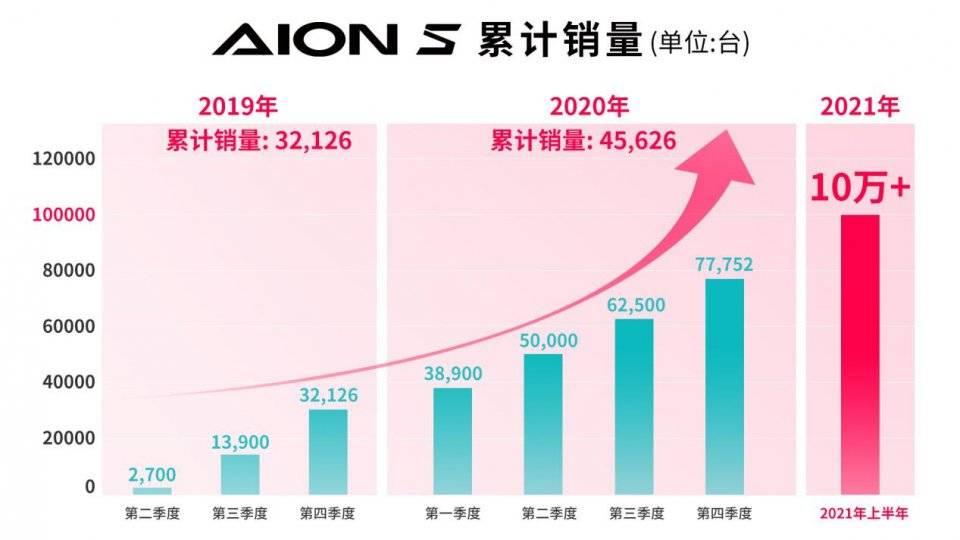 作为独立纯电动汽车的典范,AION S的累计销量将很快突破10万大关