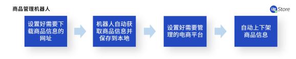 【UB Store揭秘:如何应用RPA,快速超越你的电商对手? 】图2