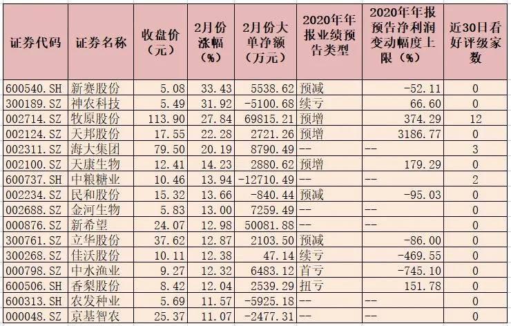 三大逻辑支撑农林牧渔领跑二月市场,超16亿大单资金抢筹7只概念股,名单:
