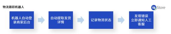 【UB Store揭秘:如何应用RPA,快速超越你的电商对手? 】图4