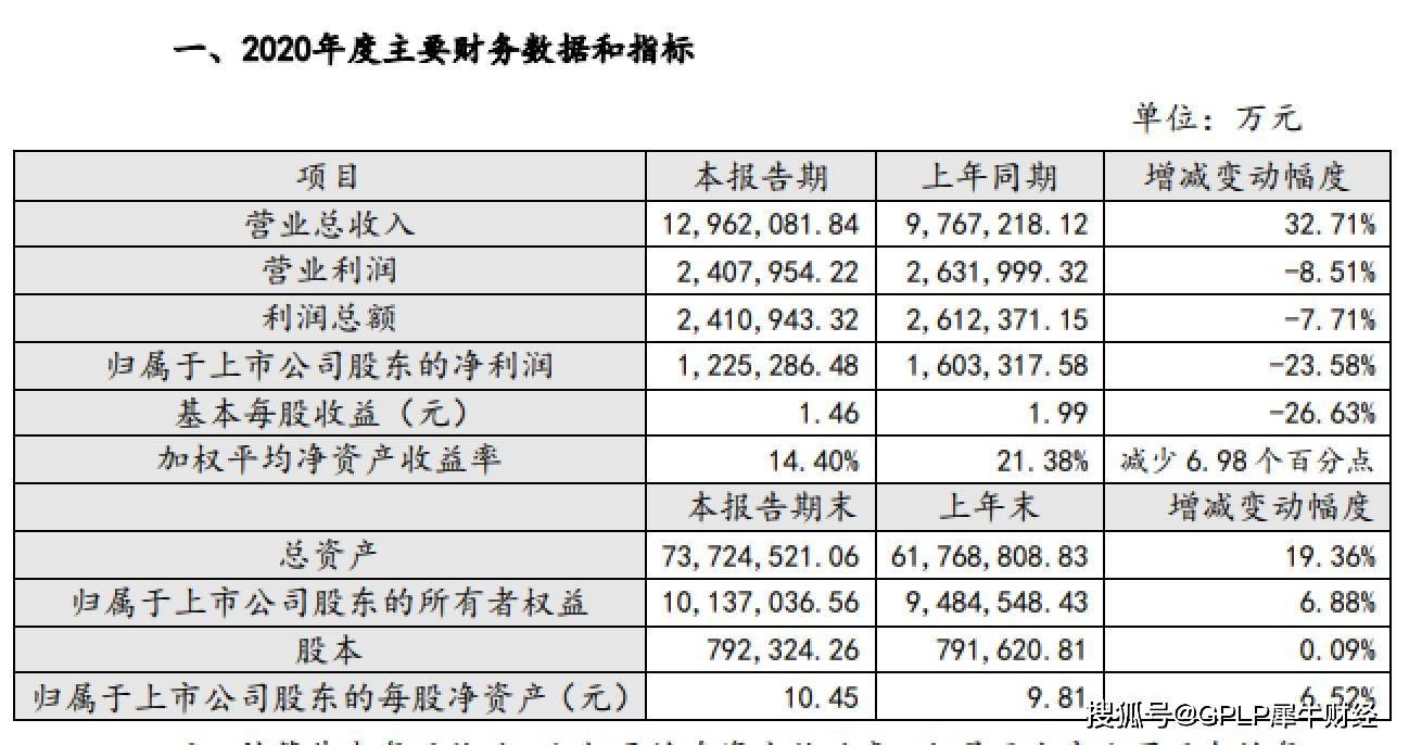 31亿元减值准备吞噬净利润 招商蛇口业绩降23.58%