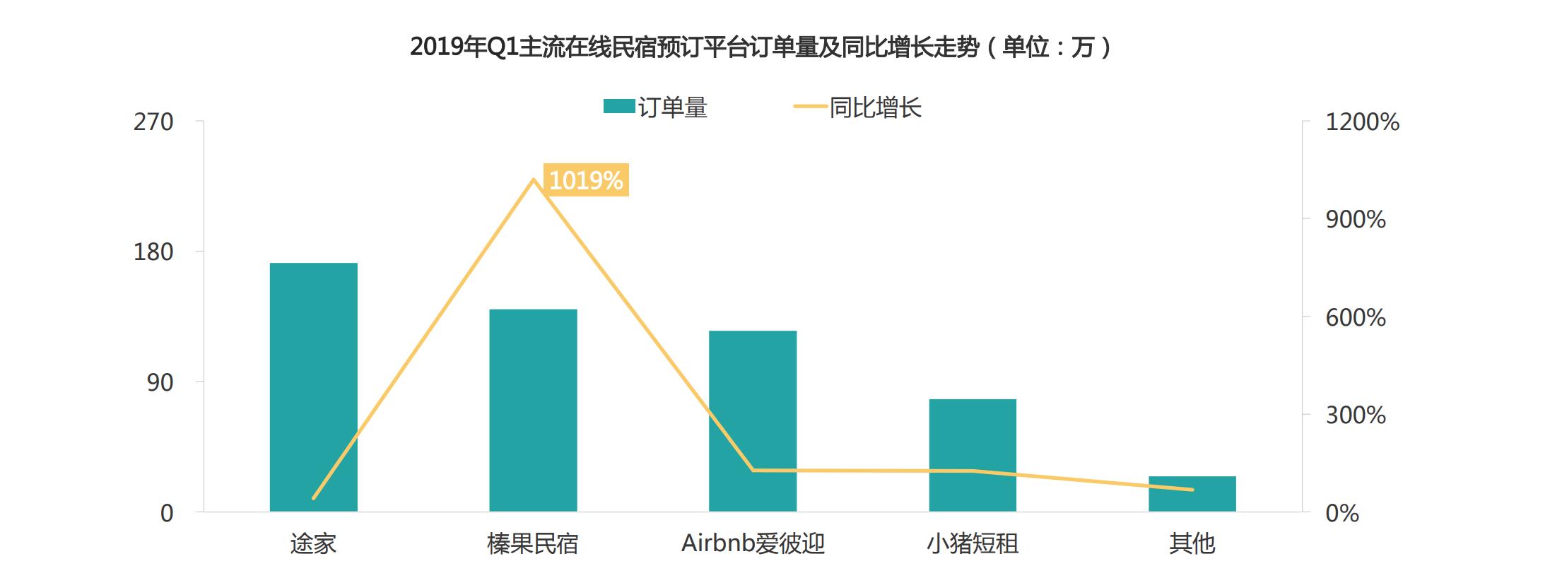 在线民宿预订平台订单量同比实现普涨榛果民宿猛增10倍