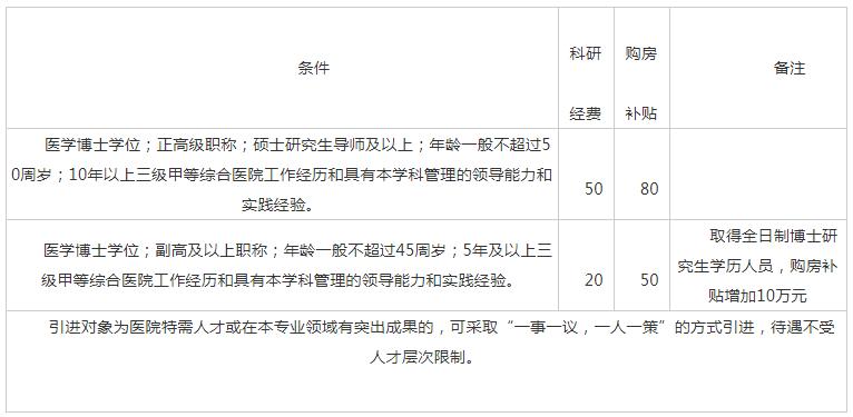 2021年度滨州医学院烟台附属医院招聘公告