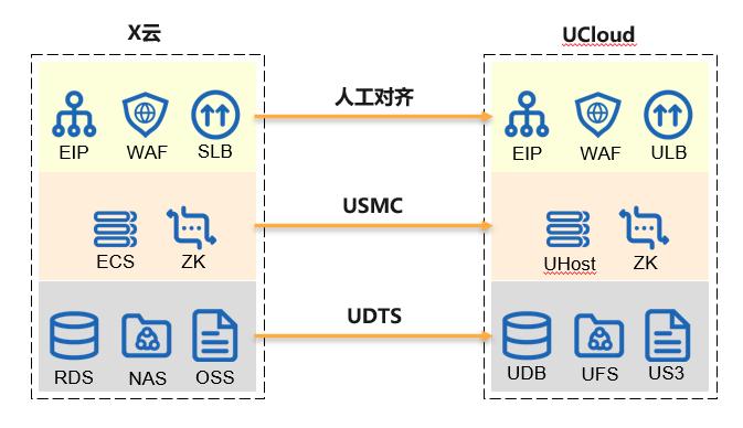 UCloud优刻得关于跨云迁移过程中的数据同步及一致性技术实践