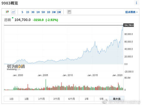 全球股市知多少——日本篇