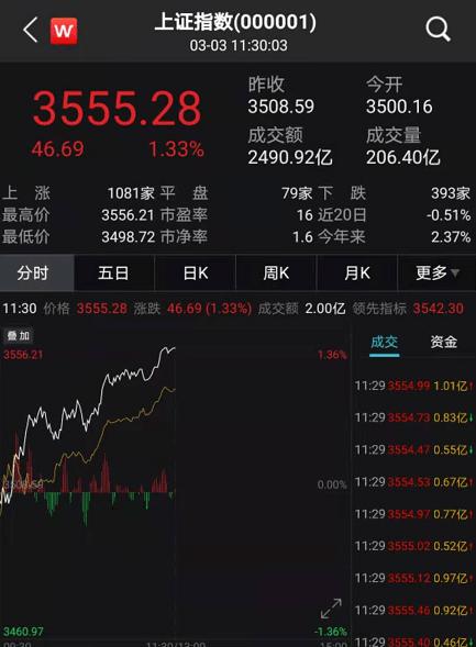 刚刚,A股大反攻!银行保险、周期股全面爆发,外资狂加仓75亿!咋回事?