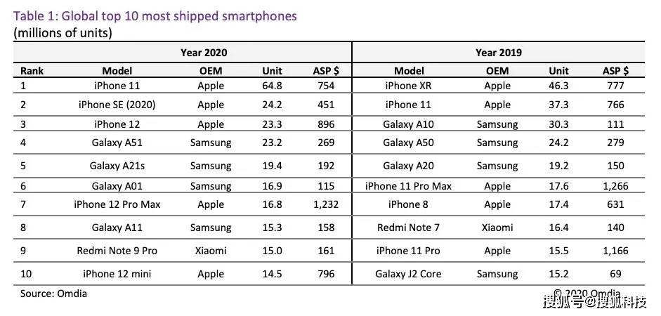 机构:2020年iPhone 11全球出货量最大