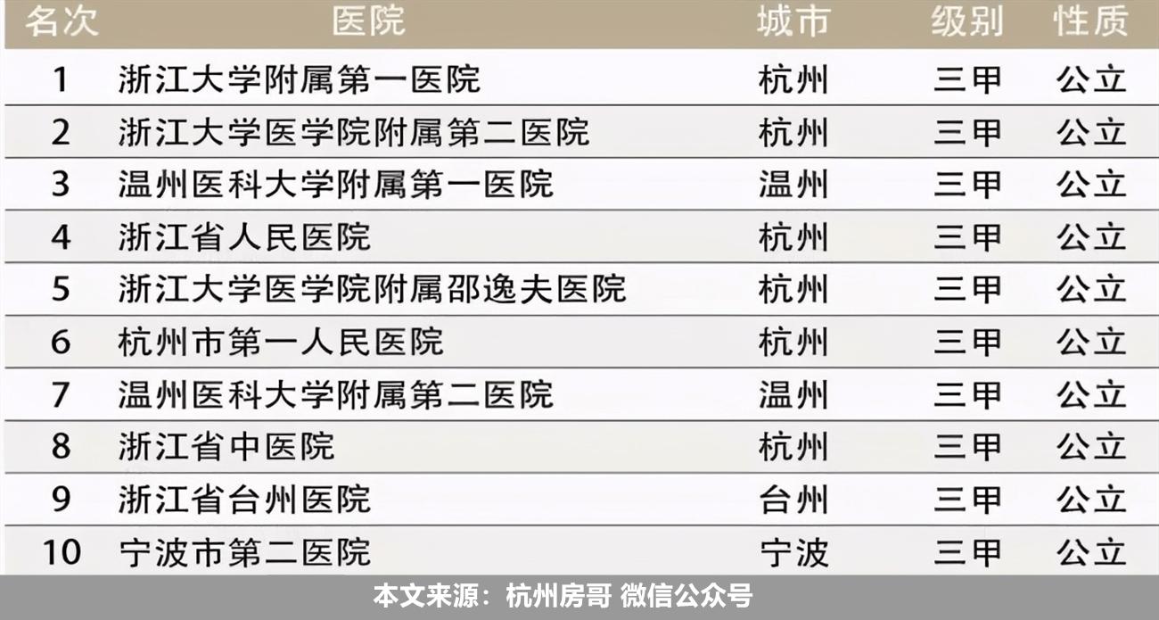 杭州十大医院排名  杭州城东医院正规吗